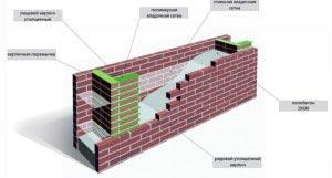 konstrukciya-stenu