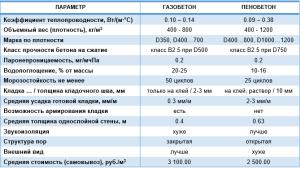 tablica_gazobeton_penobeton2