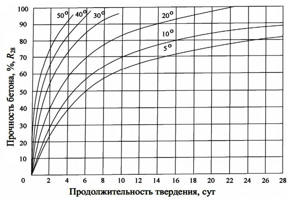 График твердения бетона-1