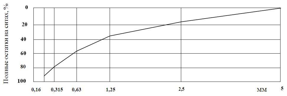 график модуля групности песка, кривая полных остатков на сите