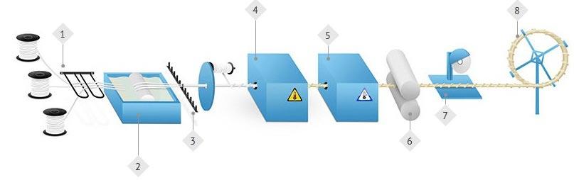 производство стеклопластиковой арматуры, схема производства композитной арматуры