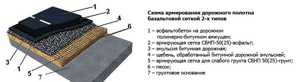 схема армирования дорожного полотна базальтовой сеткой