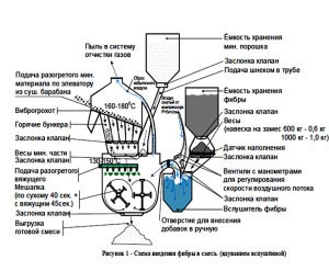 фибра для асфальтобетона, введение фибры в асфальтобетон, установка для введения фибры