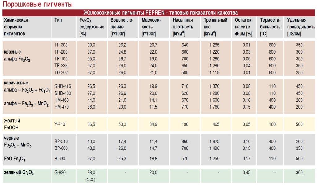 чешские пигменты для бетона купить в москве, характеристики пигментов для бетона чехия