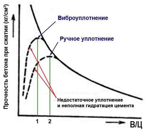 влияние В/Ц на прочность бетона, оптимальное в/ц бетона