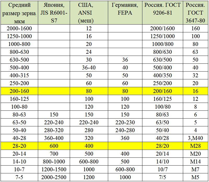 таблица зернистости абразивов