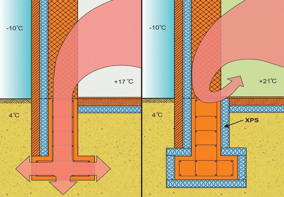 схема потери тепла зданием через фундамент без утепления