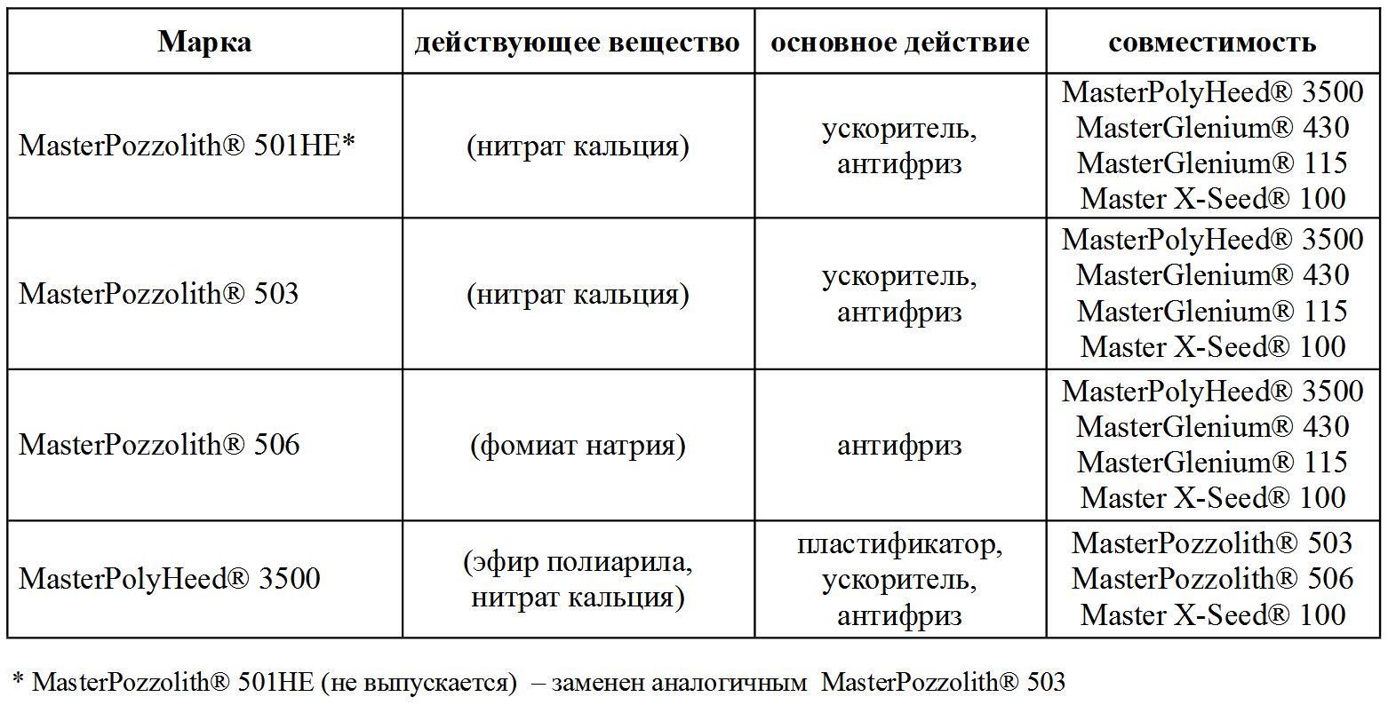 таблица совместимости противоморозных добавок BASF