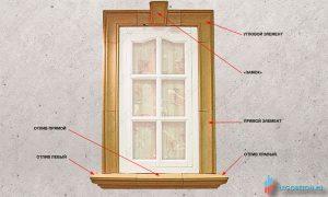элементы формы для изготовления наличников окна и отливов купить в москве