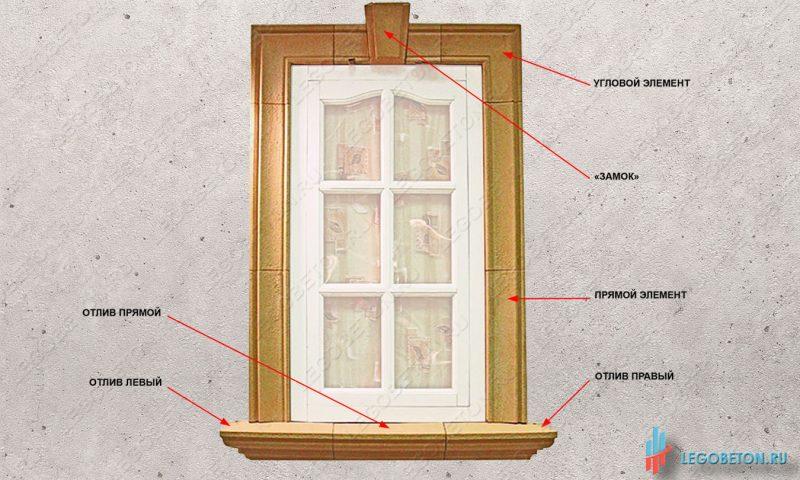 элементы формы для изготовления наличников окна и отливов