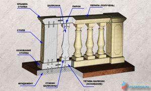 состав и монтаж элементов балюстрады из бетона своими руками