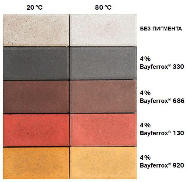 влияние средней температуры гидратации бетона окрашенного пигментами Bayferrox
