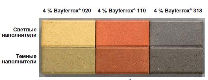 влияние цвета наполнителя при окраске бетона сухими пигментами Bayferrox