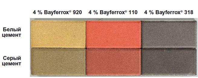 влияние цвета цемента при окраске бетона пигментами Bayferrox