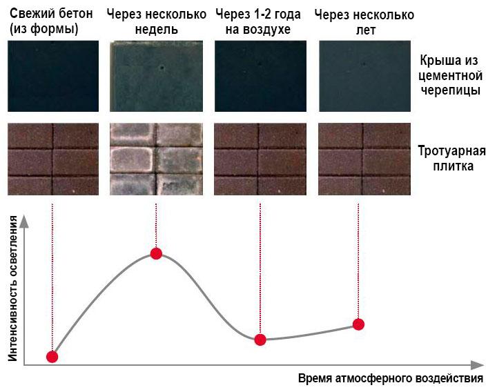 динамика появления высолов на цветном бетоне
